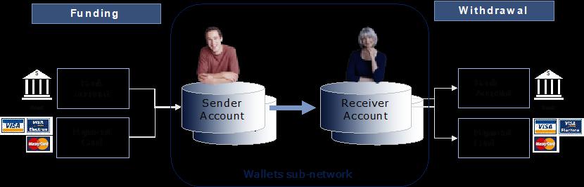 La Guerra dei Wallet