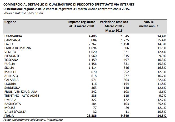 Crescita ecommerce in Italia. Valori regione per regione