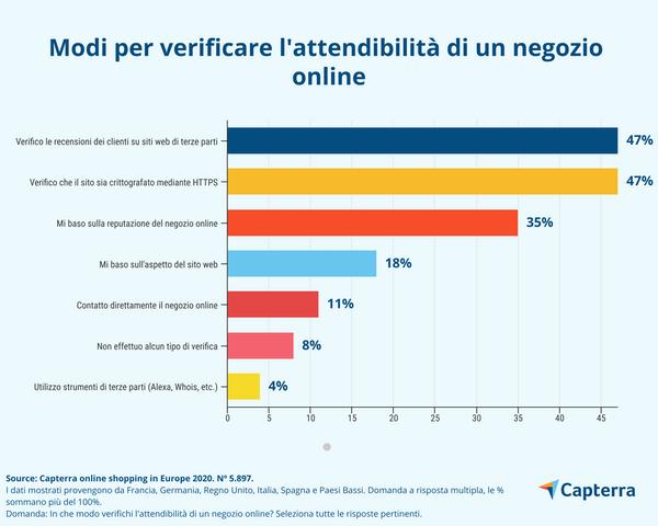 Parametri di giudizio dei consumatori per verificare affidabilità di un negozio online.