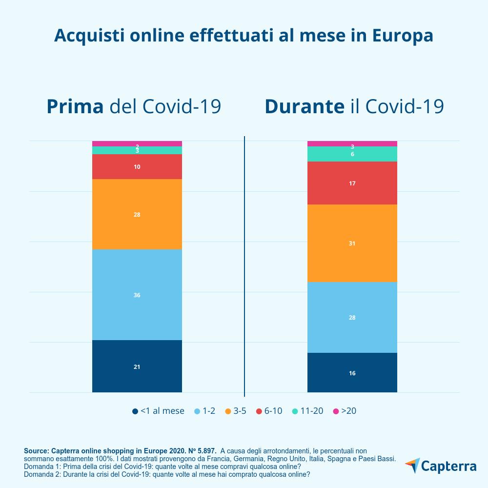 crescita dell'e-Commerce in Italia: acquisti online effettuati al mese in Europa prima e durante Covid