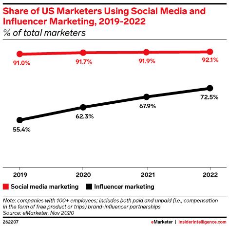 creators: dallla crescita dell'influencer marketing